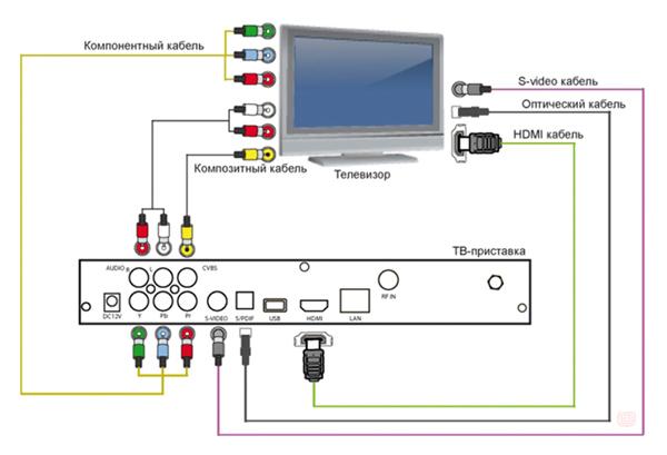 Схема подключения пристаки DVB T2